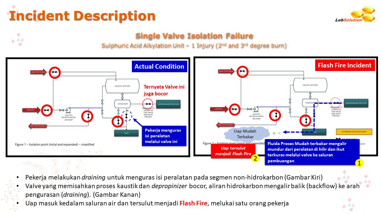 LebSolution - ADAM - Major Hazard in Major Maintenance 5